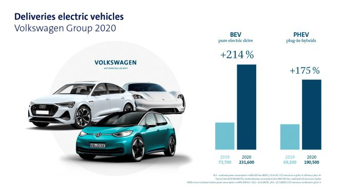 VW accelerating their EV strategy