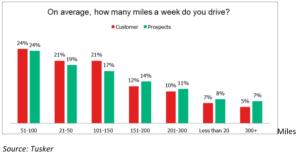 Tusker survey reveals most EV drivers can cover their weekly mileage on 1 single charge