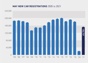 Plug-in vehicle market continues to rise in the UK new car registrations