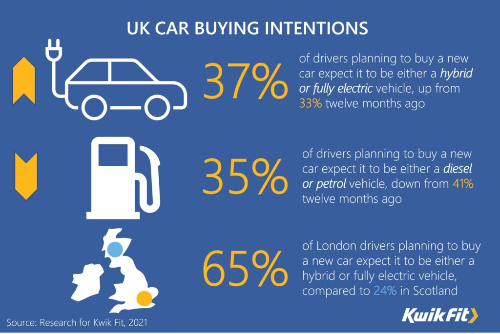 Kwik Fit find more drivers now expect their next car to be electric or hybrid – a rise to 37% in last 12 months