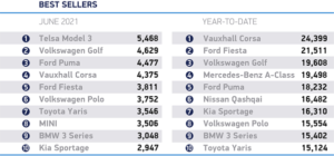 BEVs account for 1 in 10 sales in June with the Tesla 3 being the biggest-selling car!