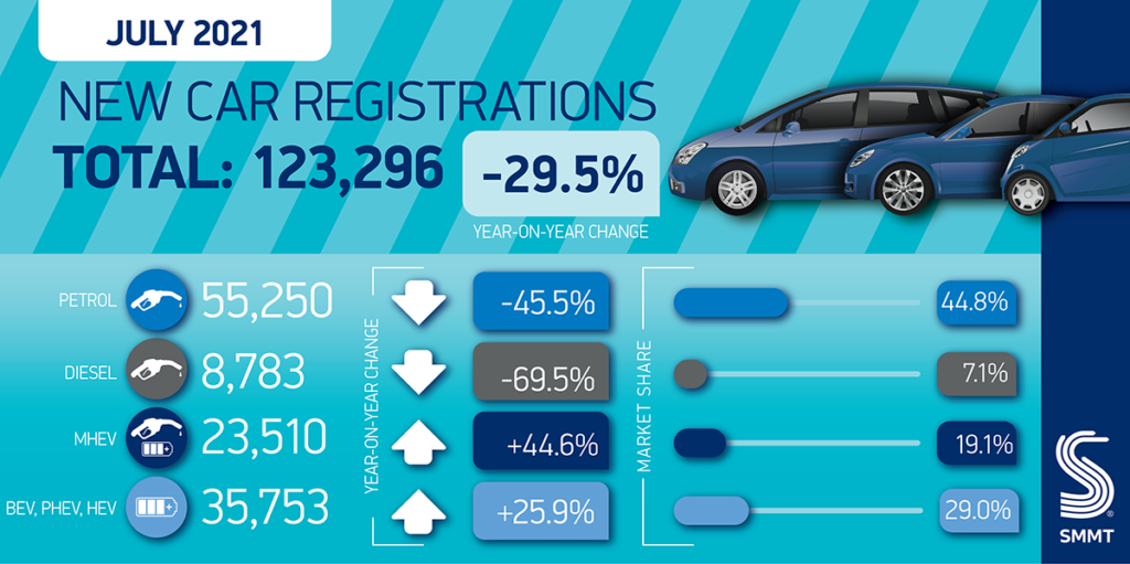 Electric vehicles now expected to account for more than 1 in 6 new cars bought in 2021